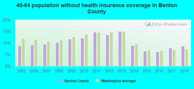 40-64 population without health insurance coverage in Benton County