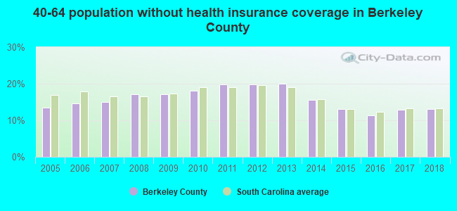 40-64 population without health insurance coverage in Berkeley County