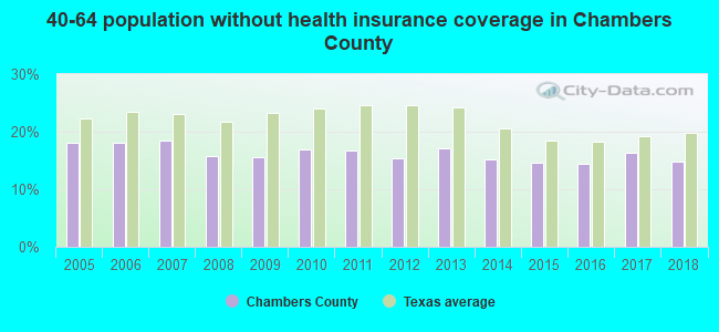 40-64 population without health insurance coverage in Chambers County
