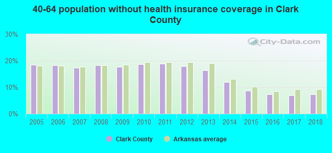 40-64 population without health insurance coverage in Clark County