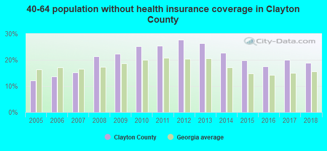 40-64 population without health insurance coverage in Clayton County