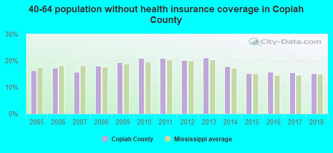 40-64 population without health insurance coverage in Copiah County