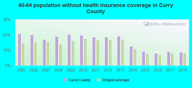40-64 population without health insurance coverage in Curry County