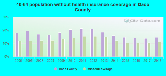 40-64 population without health insurance coverage in Dade County