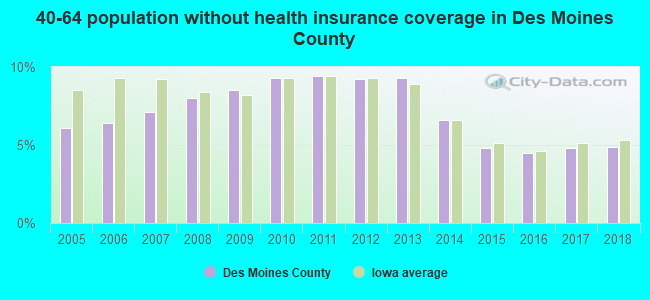 40-64 population without health insurance coverage in Des Moines County
