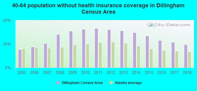 40-64 population without health insurance coverage in Dillingham Census Area