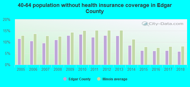 40-64 population without health insurance coverage in Edgar County