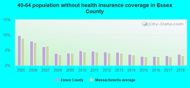 40-64 population without health insurance coverage in Essex County