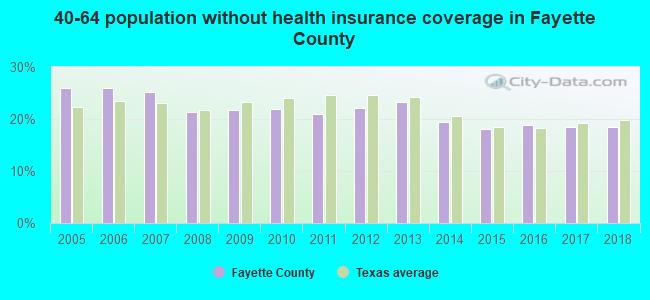 40-64 population without health insurance coverage in Fayette County