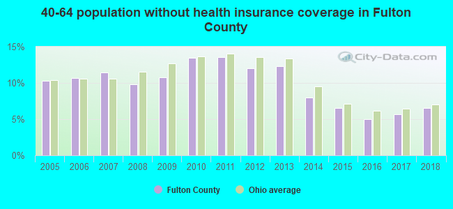 40-64 population without health insurance coverage in Fulton County