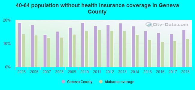 40-64 population without health insurance coverage in Geneva County