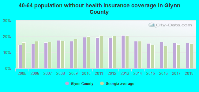 40-64 population without health insurance coverage in Glynn County