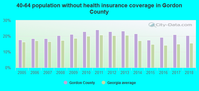 40-64 population without health insurance coverage in Gordon County