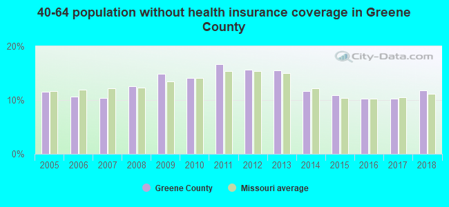 40-64 population without health insurance coverage in Greene County