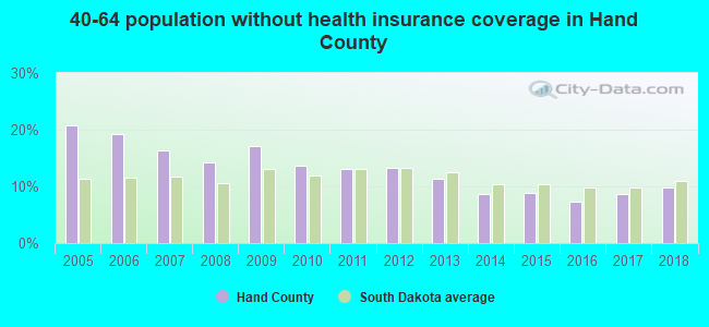 40-64 population without health insurance coverage in Hand County