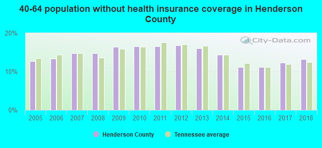 40-64 population without health insurance coverage in Henderson County