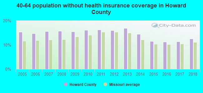 40-64 population without health insurance coverage in Howard County