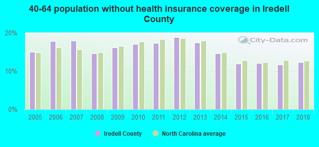 40-64 population without health insurance coverage in Iredell County