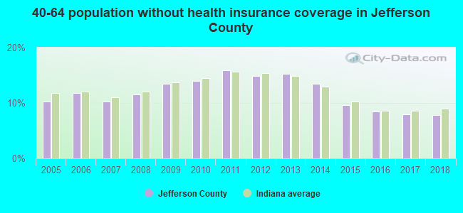 40-64 population without health insurance coverage in Jefferson County