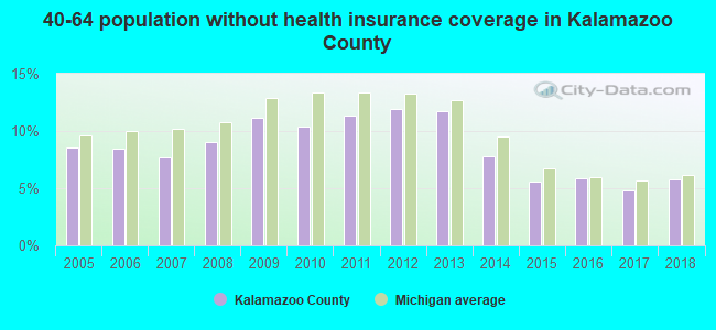 40-64 population without health insurance coverage in Kalamazoo County
