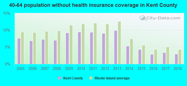 40-64 population without health insurance coverage in Kent County