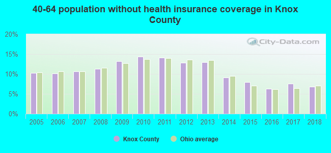 40-64 population without health insurance coverage in Knox County
