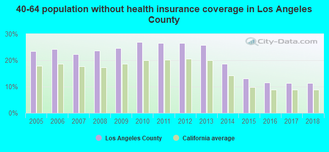 40-64 population without health insurance coverage in Los Angeles County