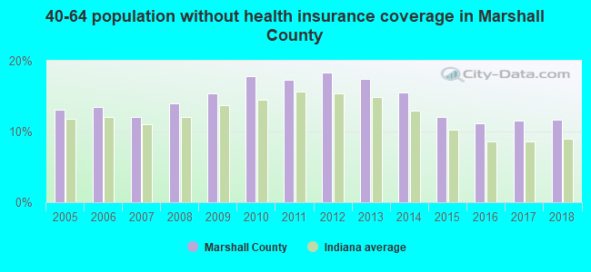 40-64 population without health insurance coverage in Marshall County