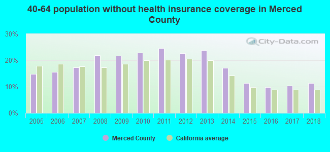 40-64 population without health insurance coverage in Merced County