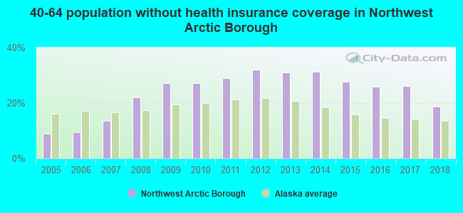 40-64 population without health insurance coverage in Northwest Arctic Borough