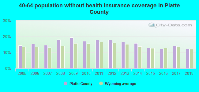 40-64 population without health insurance coverage in Platte County
