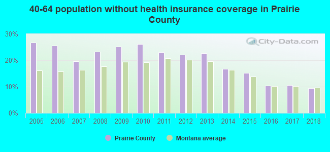 40-64 population without health insurance coverage in Prairie County