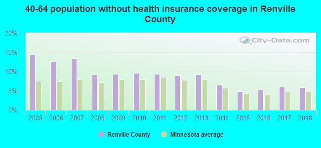 40-64 population without health insurance coverage in Renville County