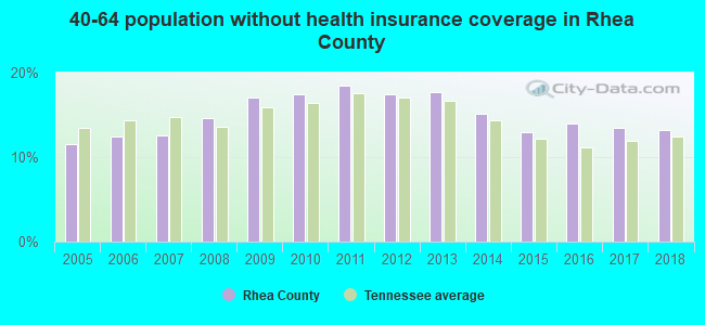 40-64 population without health insurance coverage in Rhea County