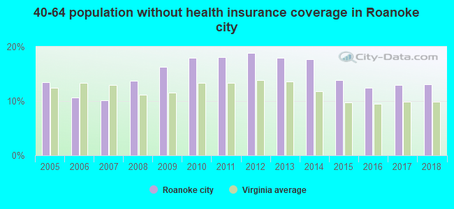 40-64 population without health insurance coverage in Roanoke city