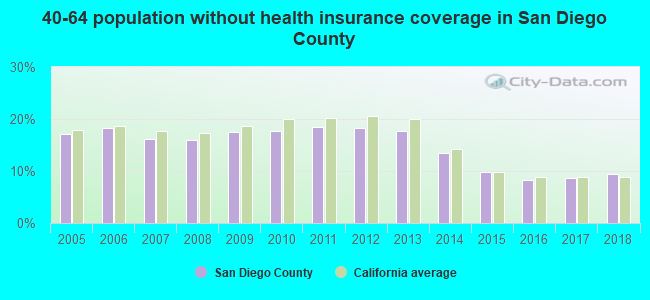 40-64 population without health insurance coverage in San Diego County