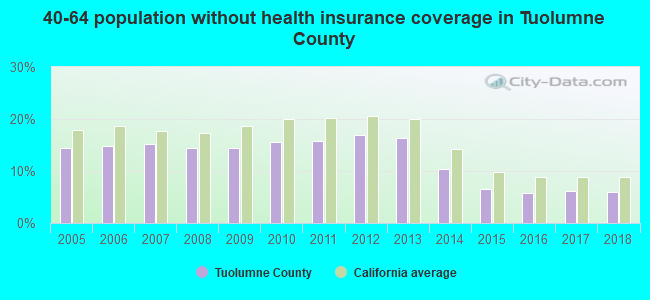 40-64 population without health insurance coverage in Tuolumne County