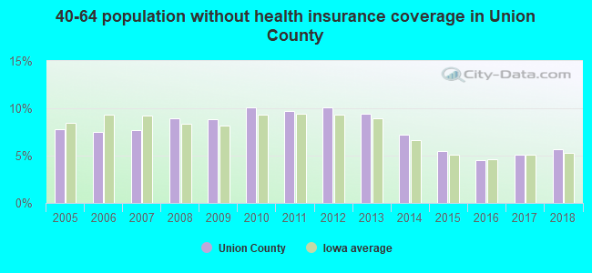 40-64 population without health insurance coverage in Union County