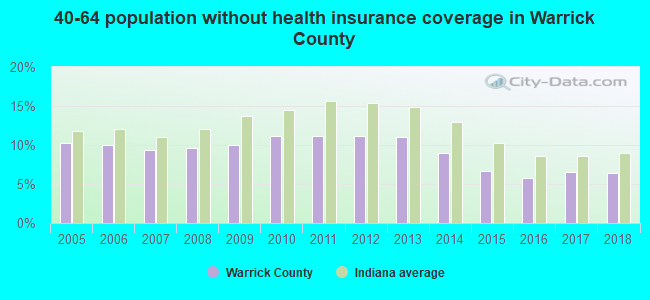 40-64 population without health insurance coverage in Warrick County