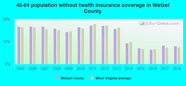 40-64 population without health insurance coverage in Wetzel County