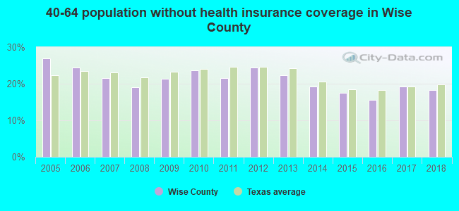 40-64 population without health insurance coverage in Wise County