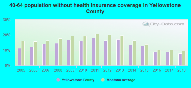 40-64 population without health insurance coverage in Yellowstone County