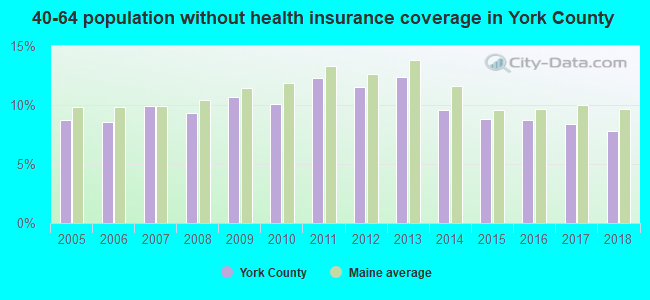 40-64 population without health insurance coverage in York County
