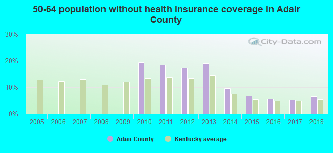 50-64 population without health insurance coverage in Adair County