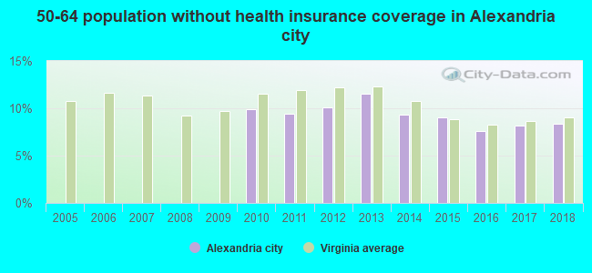 50-64 population without health insurance coverage in Alexandria city