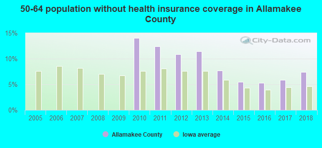 50-64 population without health insurance coverage in Allamakee County