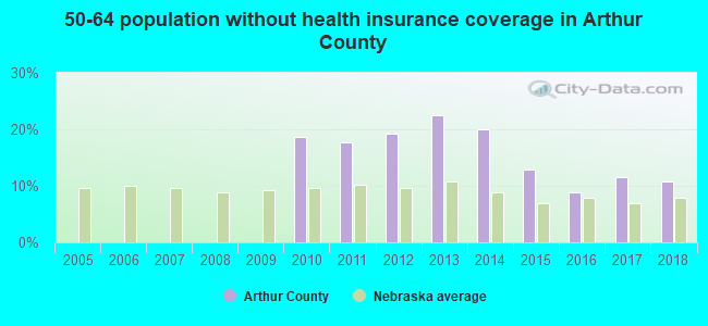 50-64 population without health insurance coverage in Arthur County