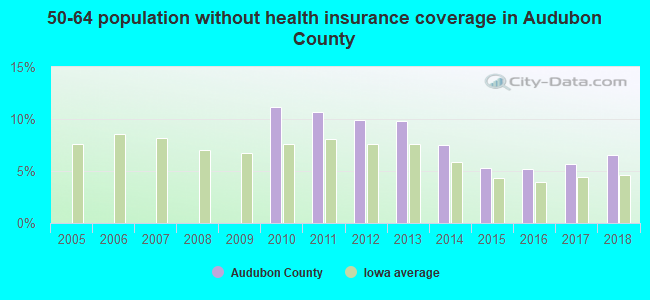 50-64 population without health insurance coverage in Audubon County