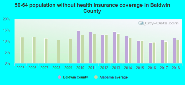 50-64 population without health insurance coverage in Baldwin County
