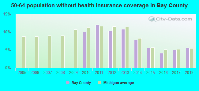 50-64 population without health insurance coverage in Bay County